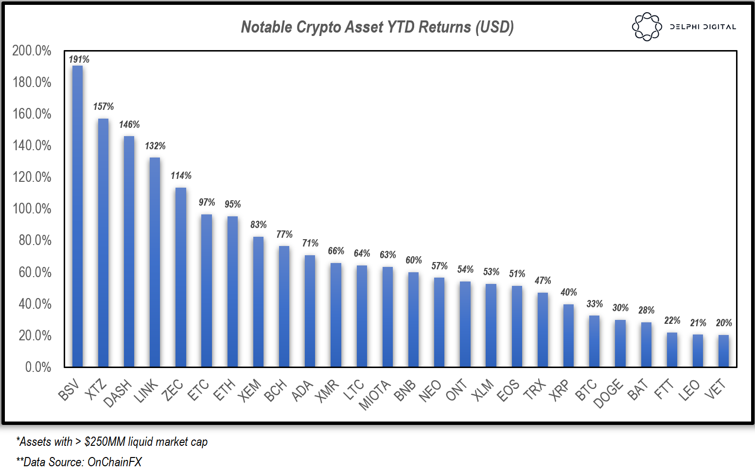 Notable Crypto Asset YTD Returns (USD). Source: Delphi Digital