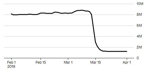 Bitcoin inattivi da uno a sei mesi