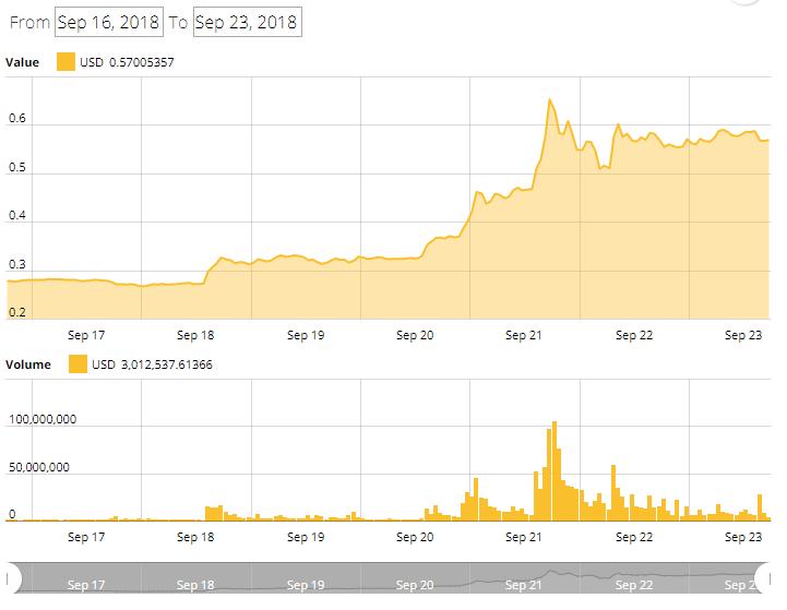 リップル価格チャート