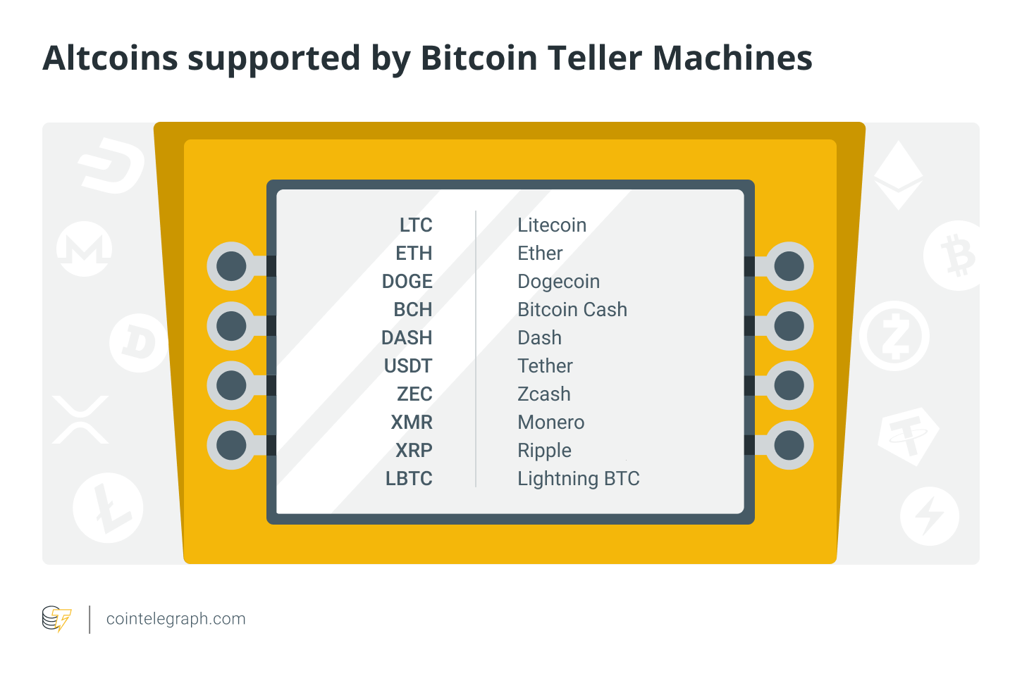 Altcoins supported by Bitcoin teller machines