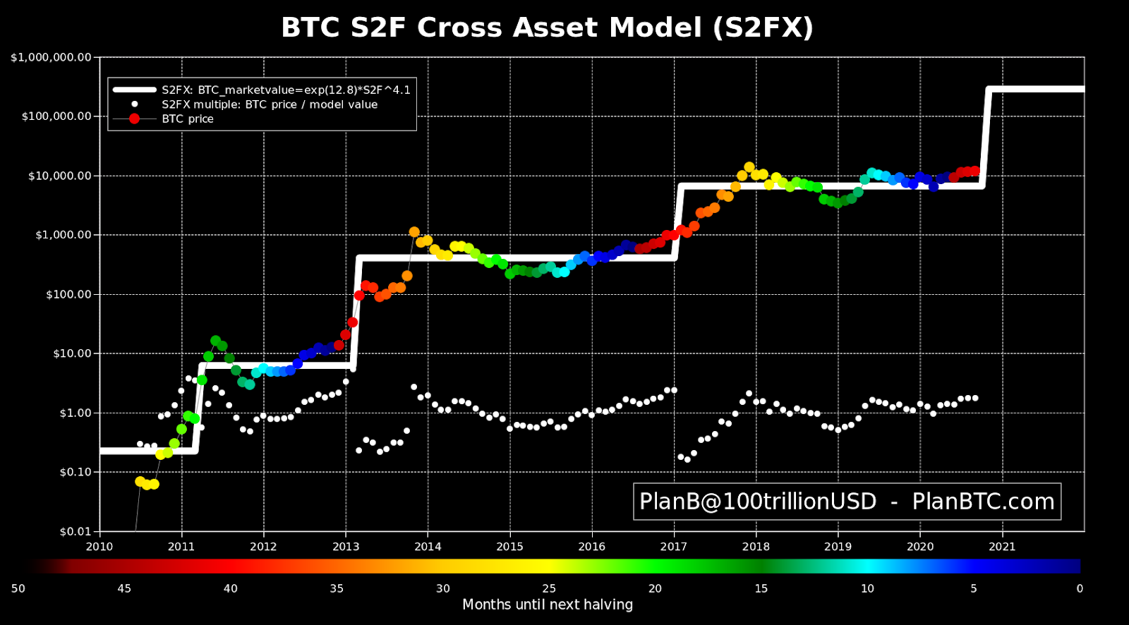 Bitcoin S2FX model as of Sept. 1, 2020