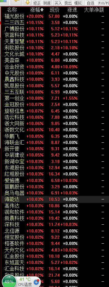 Блокчейн фирмы А-акции на китайском фондовом рынке