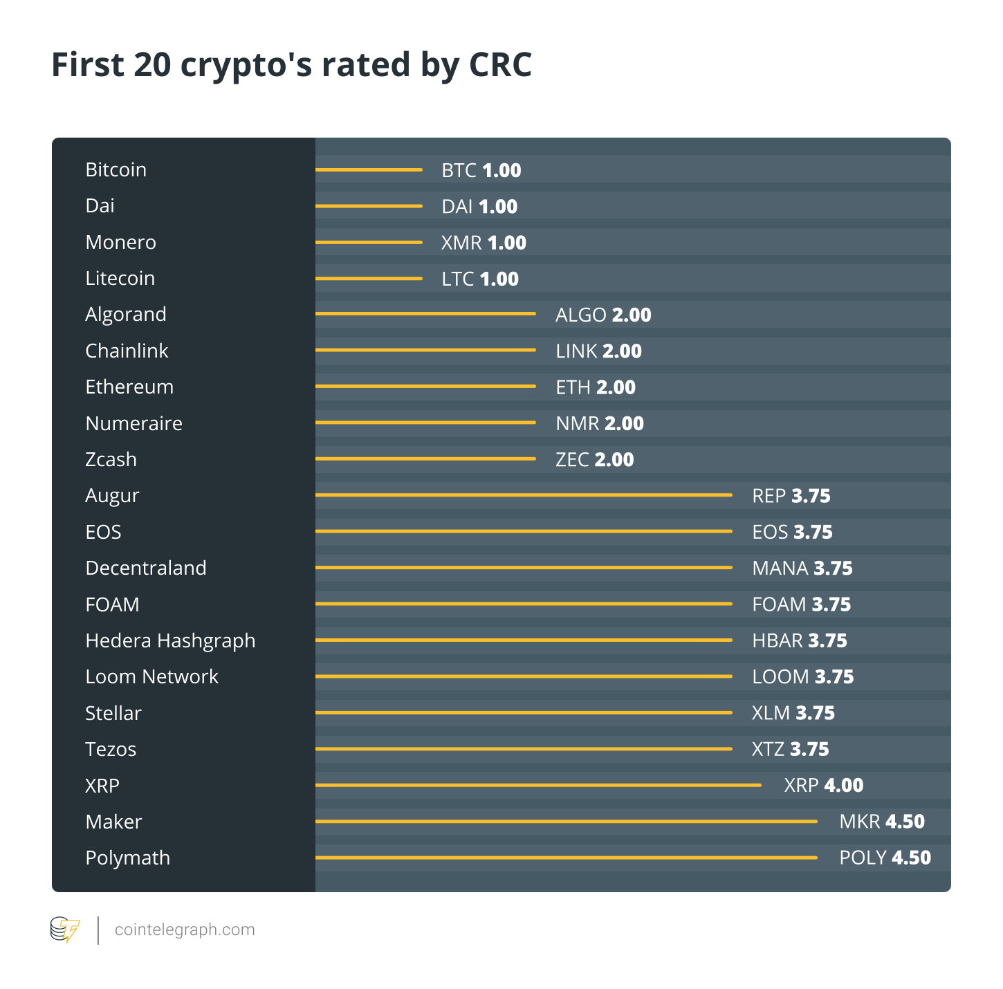 First 20 crypto's rated by CRC