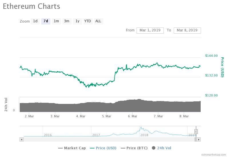Thị trường tiền điện tử Sideways, BTC giữ mức $3,900
