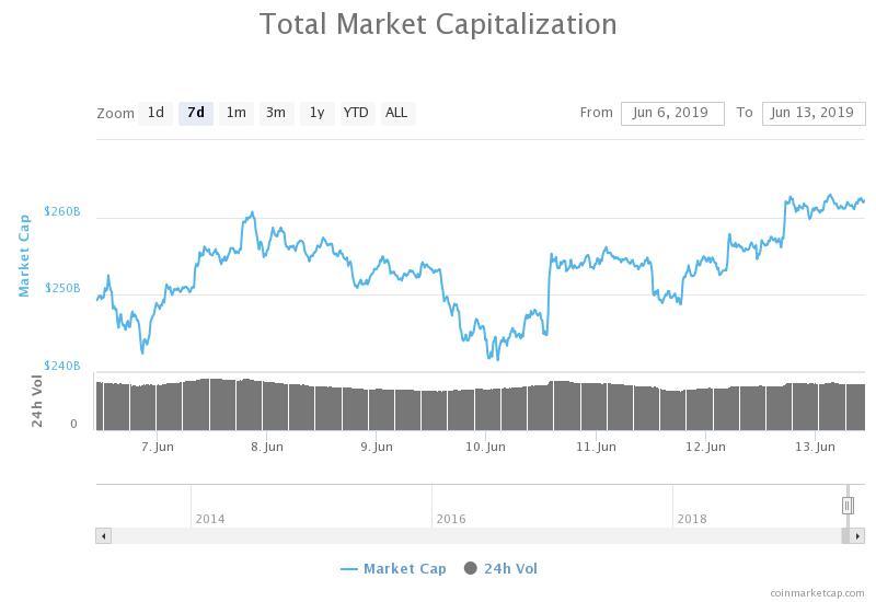 Grafico settimanale capitalizzazione