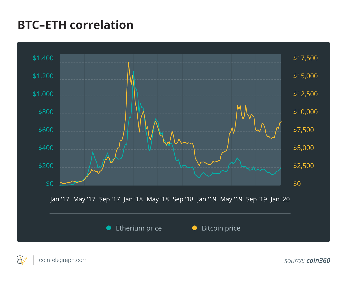 BTC–ETH correlation