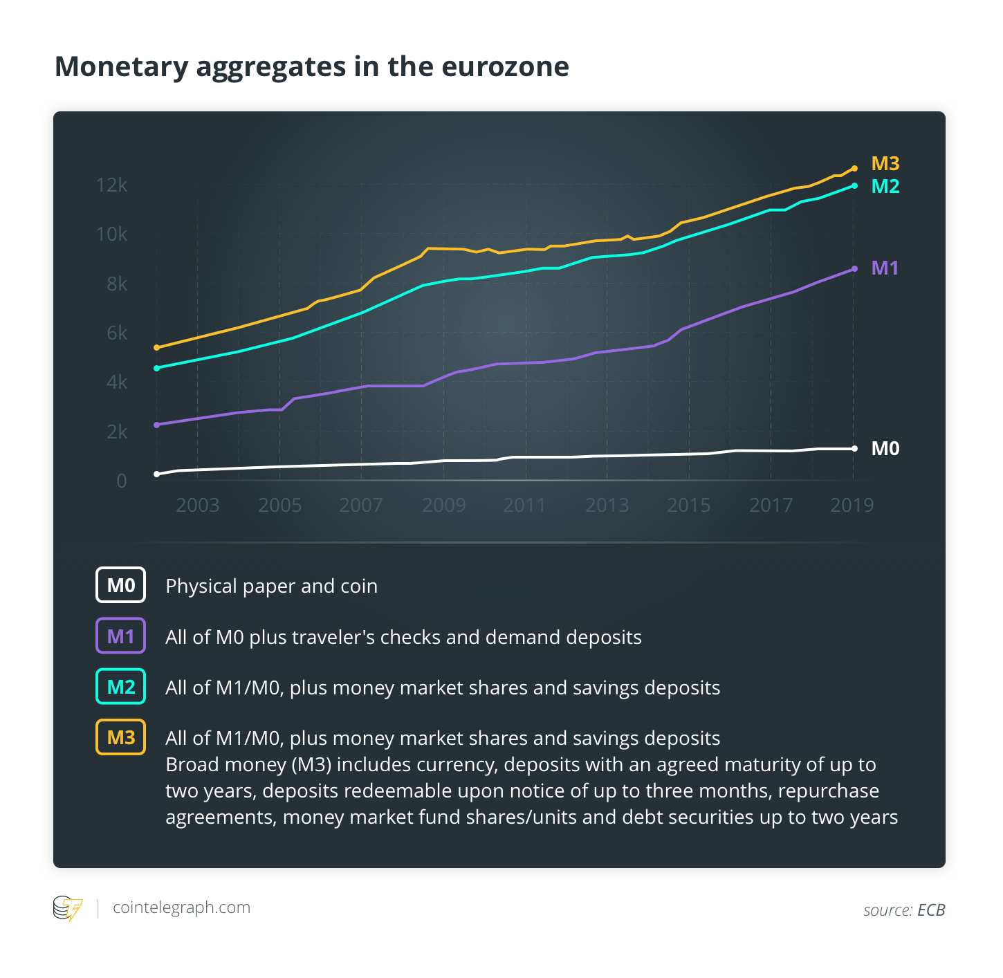 Monetary aggregates in the eurozone