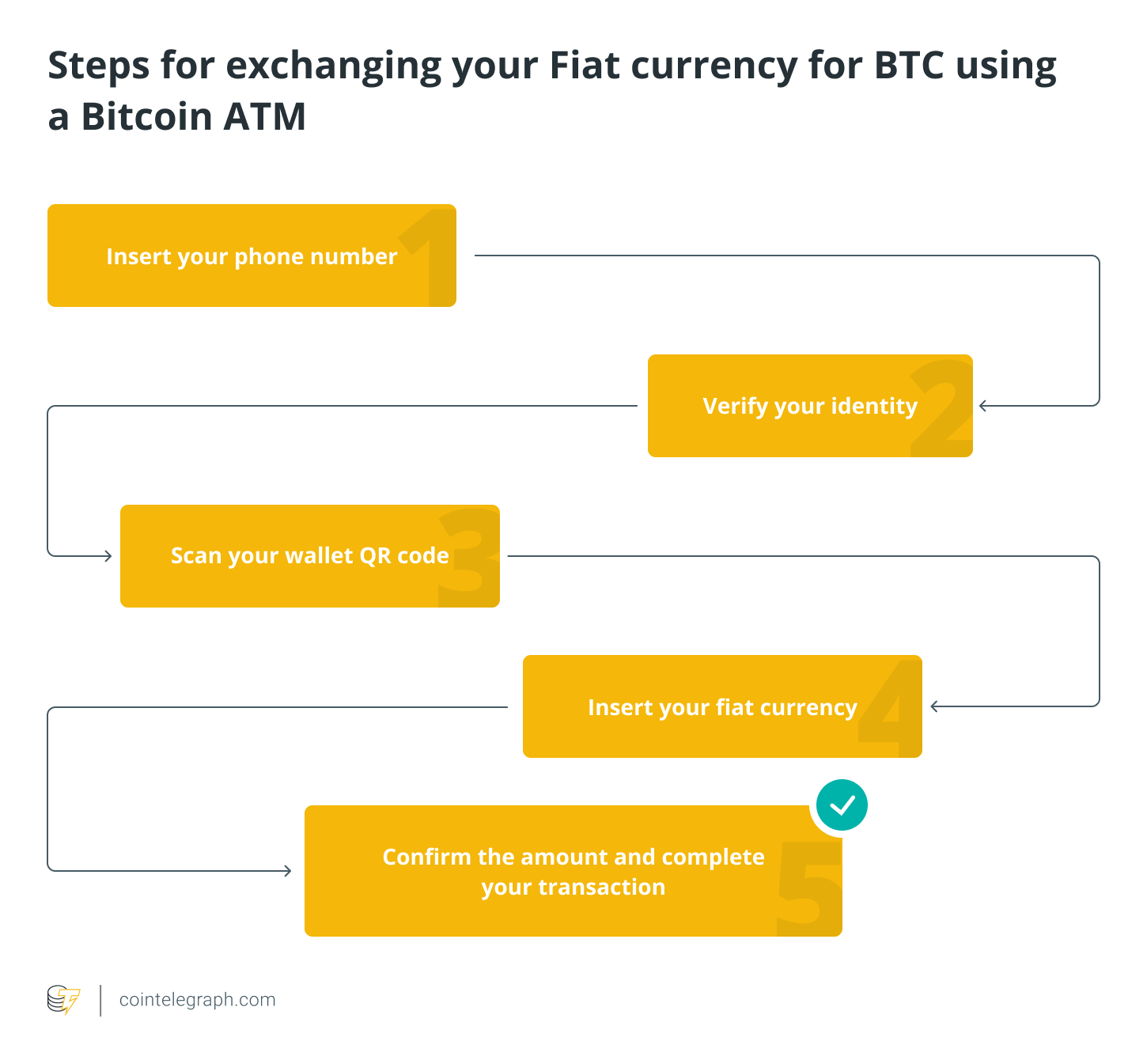 Steps for exchanging your fiat currency for BTC using a Bitcoin ATM