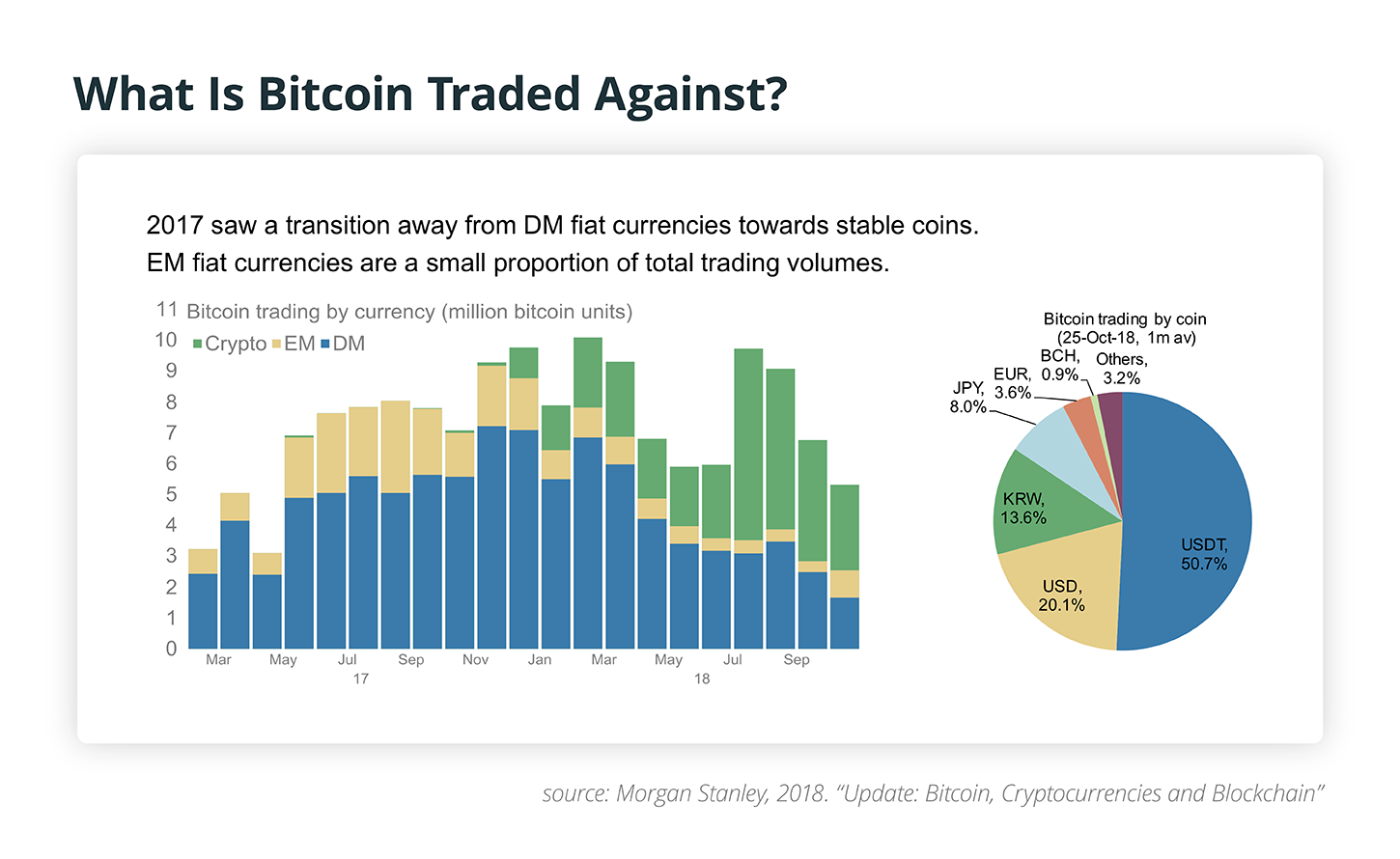 What Is Bitcoin Traded Against?