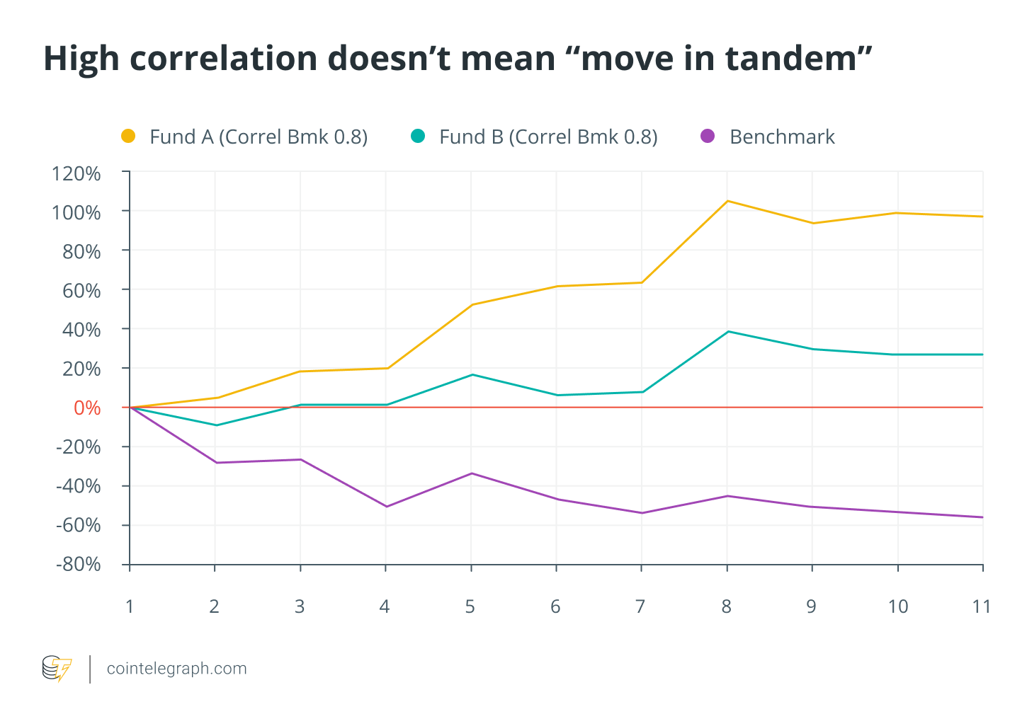 High correlation does't mean move in tandem