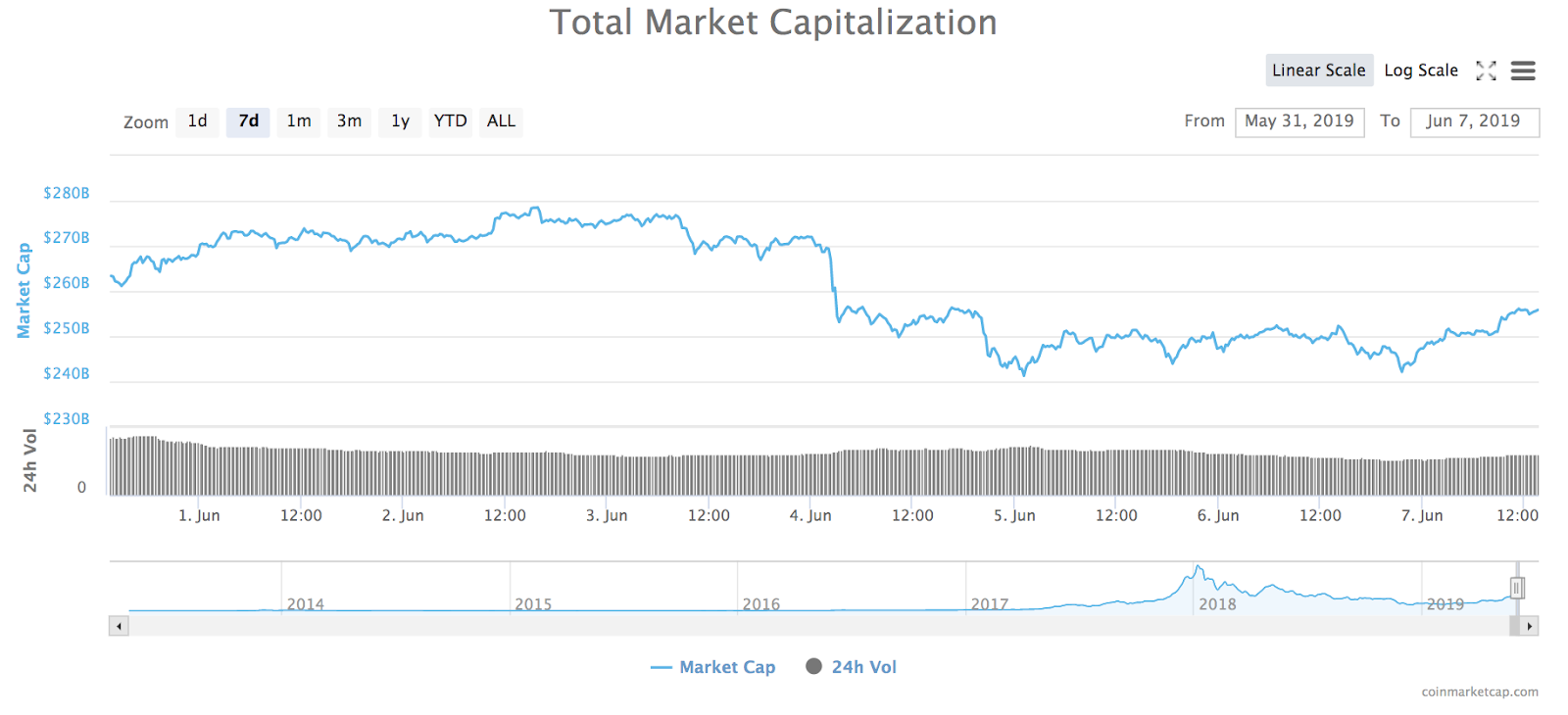 Total marketplace capitalization of all cryptocurrencies