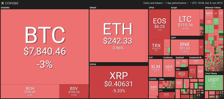 Visualização do mercado cortesia de Coin360