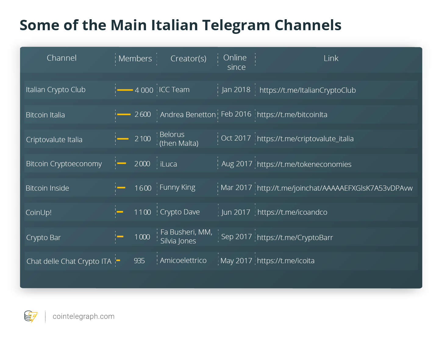 Some of the Main Italian Telegram Channels