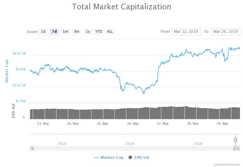Total market capitalization 30-day chart. Source: CoinMarketCap