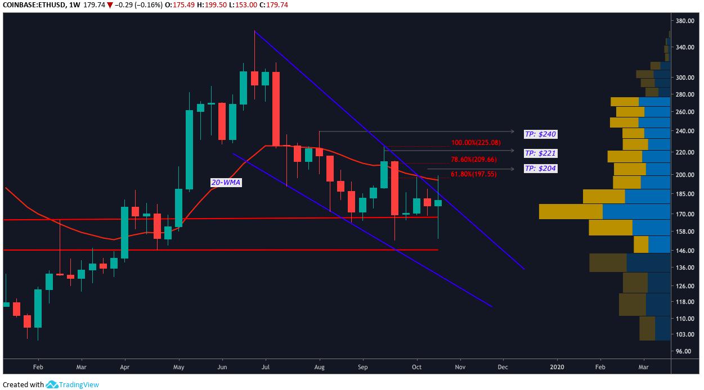 ETH USD weekly chart