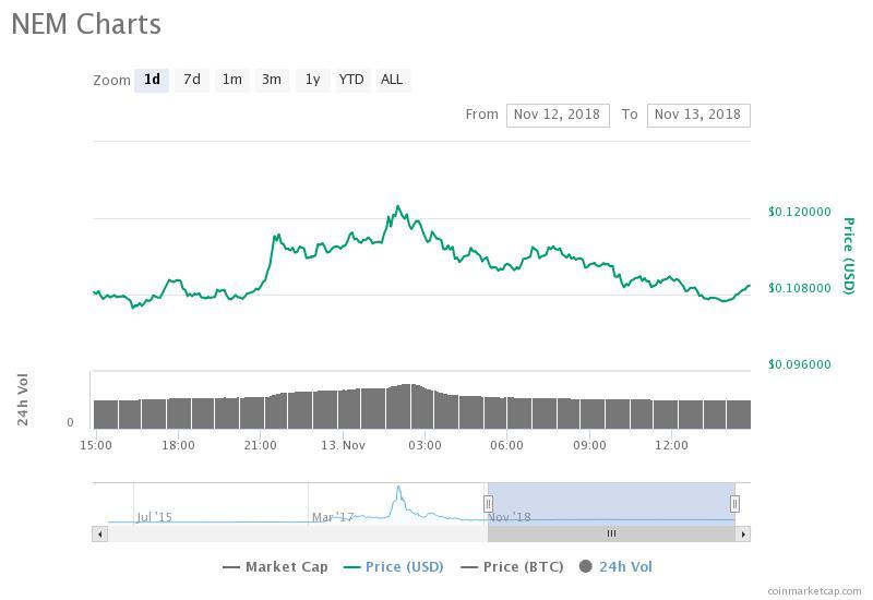 NEM 24-hour price chart