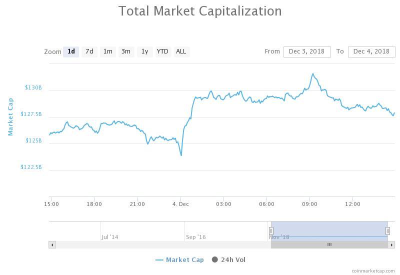 Gráfico de capitalización bursátil total de 24 horas. Fuente: CoinMarketCap