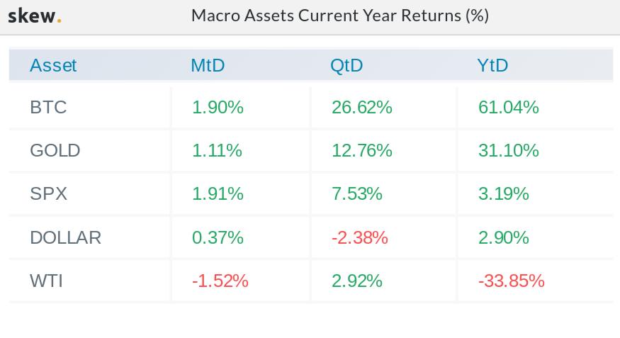 Confronto dei rendimenti nel 2020 di macro asset al 12 agosto