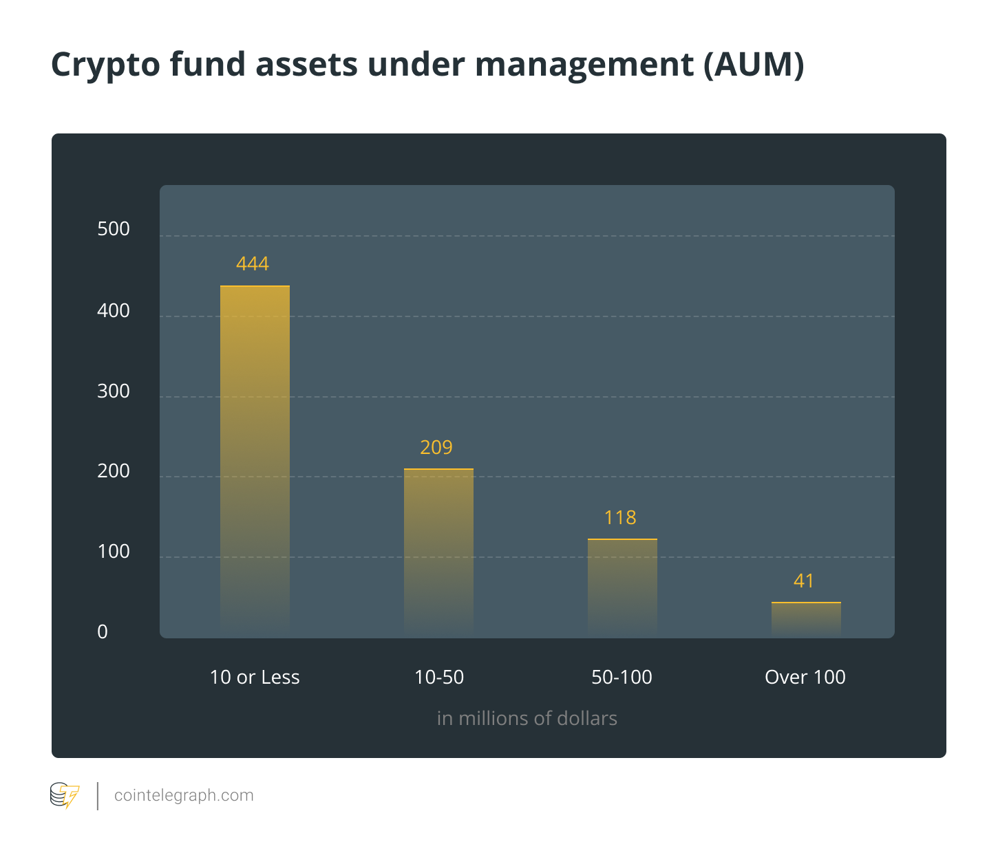 Crypto fund assets under management (AUM)