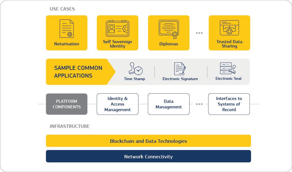 Struttura e casi d'utilizzo della European Blockchain Service Infrastructure (EBSI)