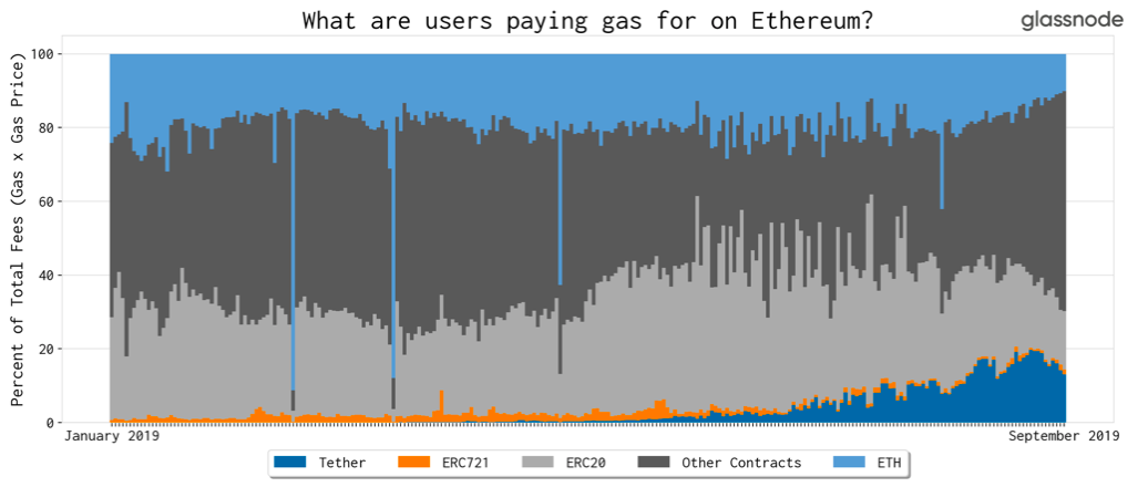 Entities paying gas on Ethereum