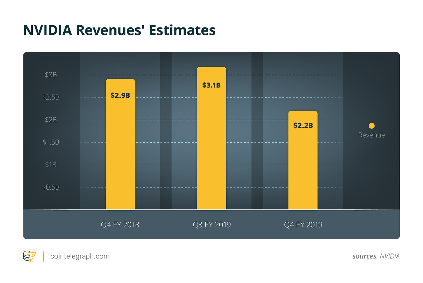 NVIDIA Revenues' Estimates