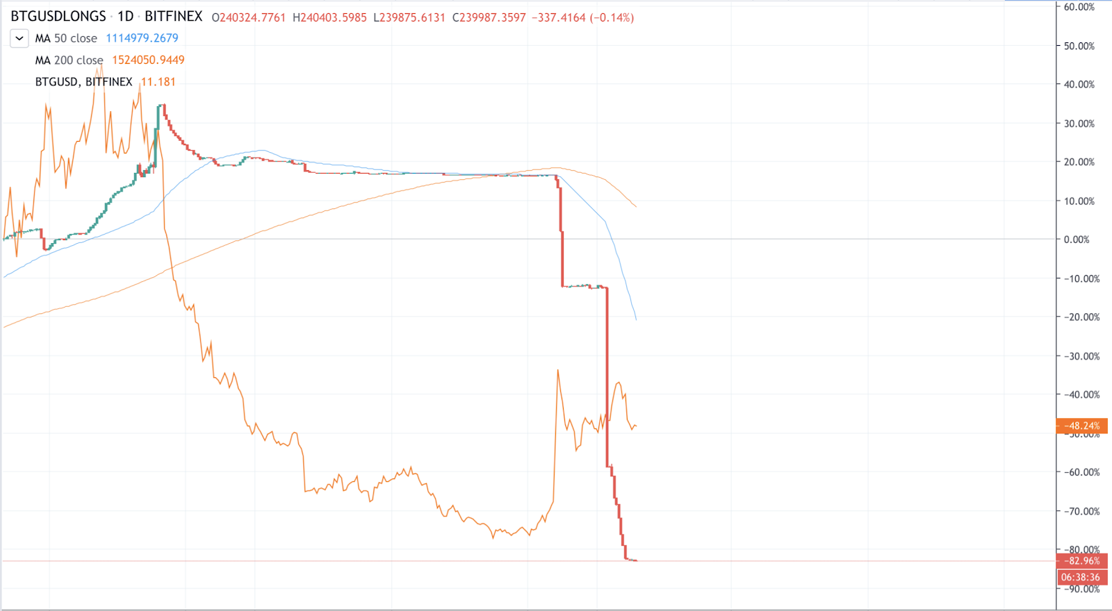 BTG/USD Longs with price superimposed. Source: TradingView.