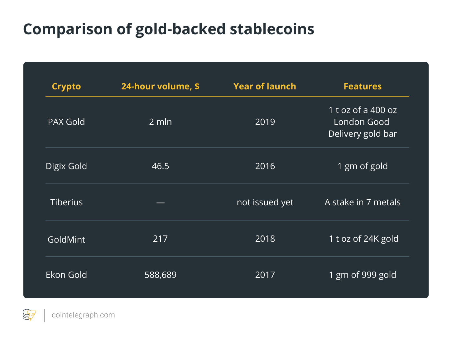 Comparison of gold-backed stablecoins