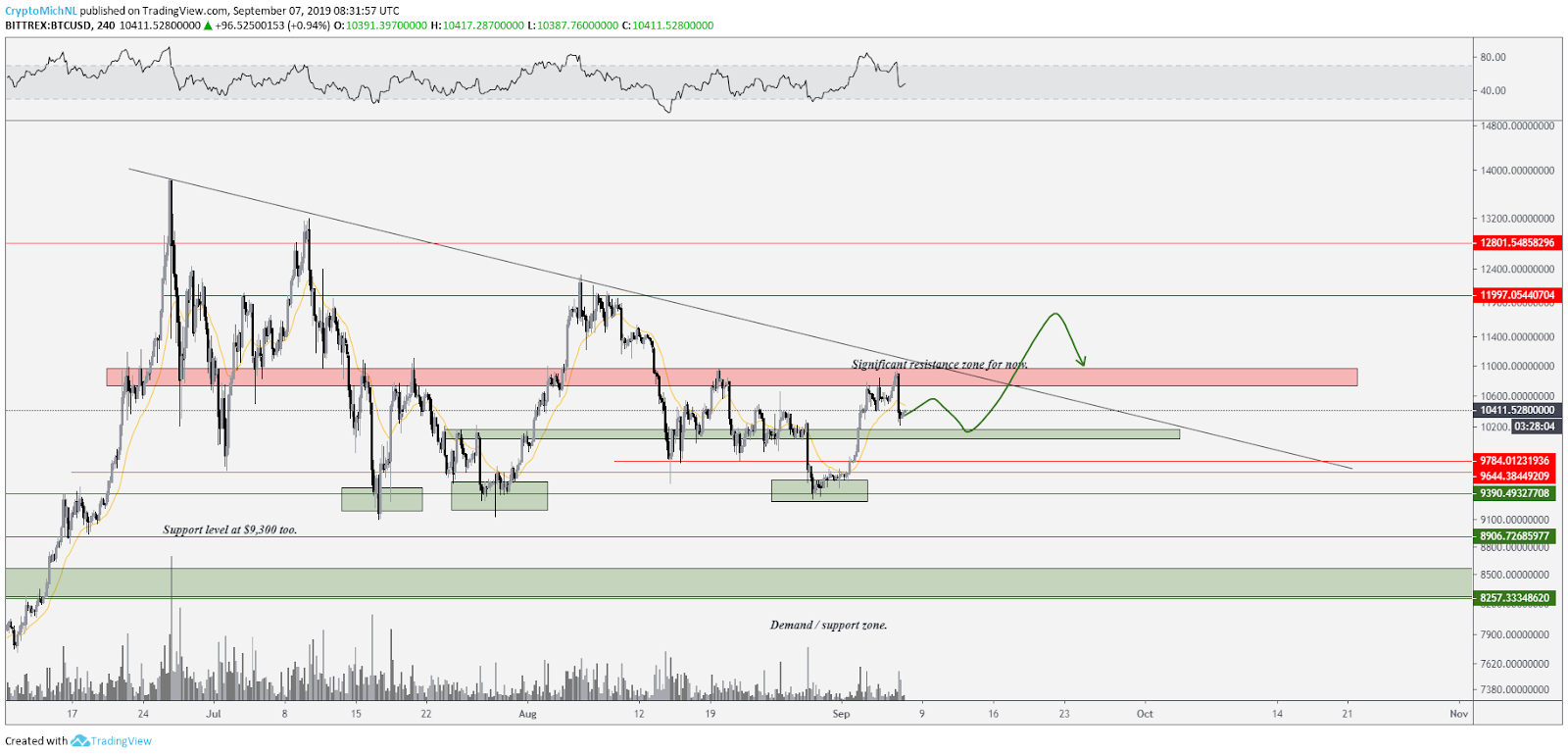 BTC/USD bullish scenario