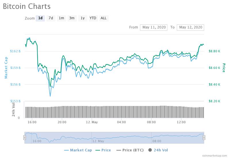 precio del dolar hoy bitcoin