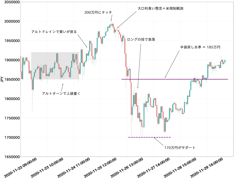 BTC対円チャート 1時間足
