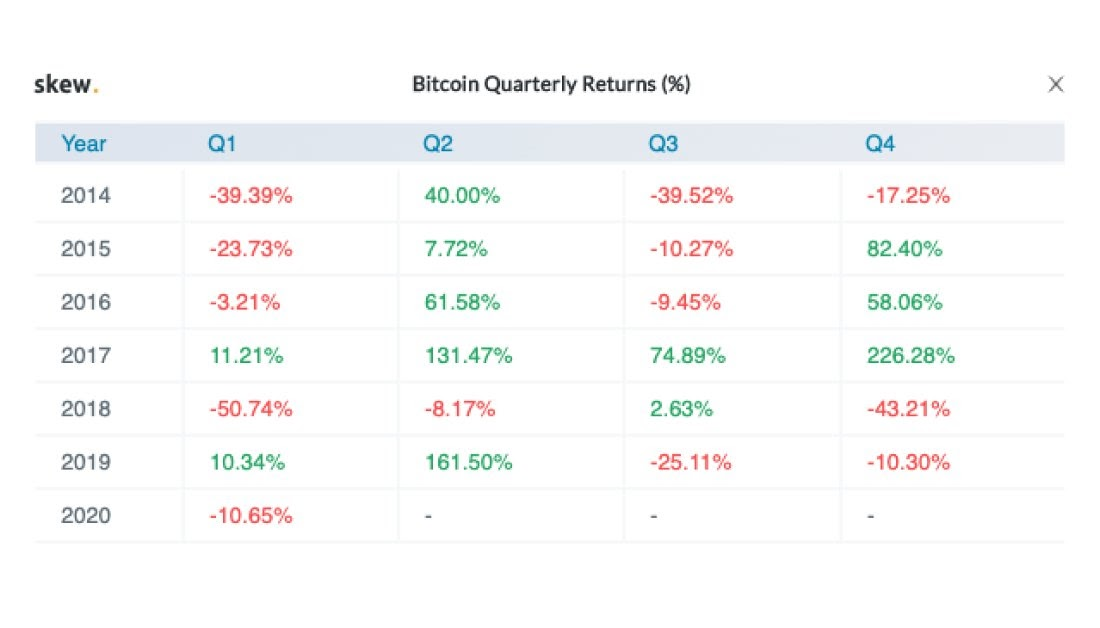 Bitcoin quarterly returns since 2014