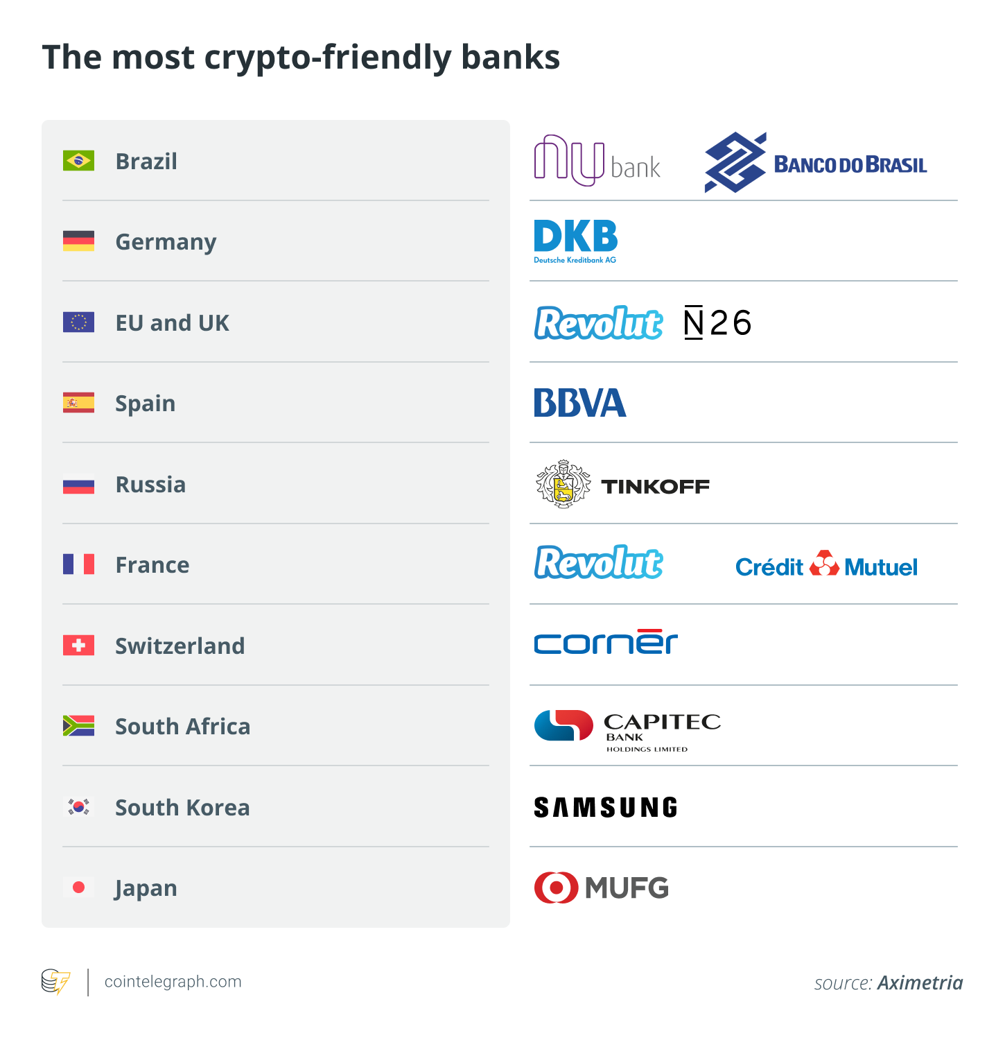 The most crypto-friendly banks