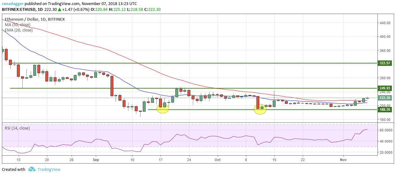 イーサリアム・アメリカドル(ETH/USD)チャート-ビットフィネックス取引所