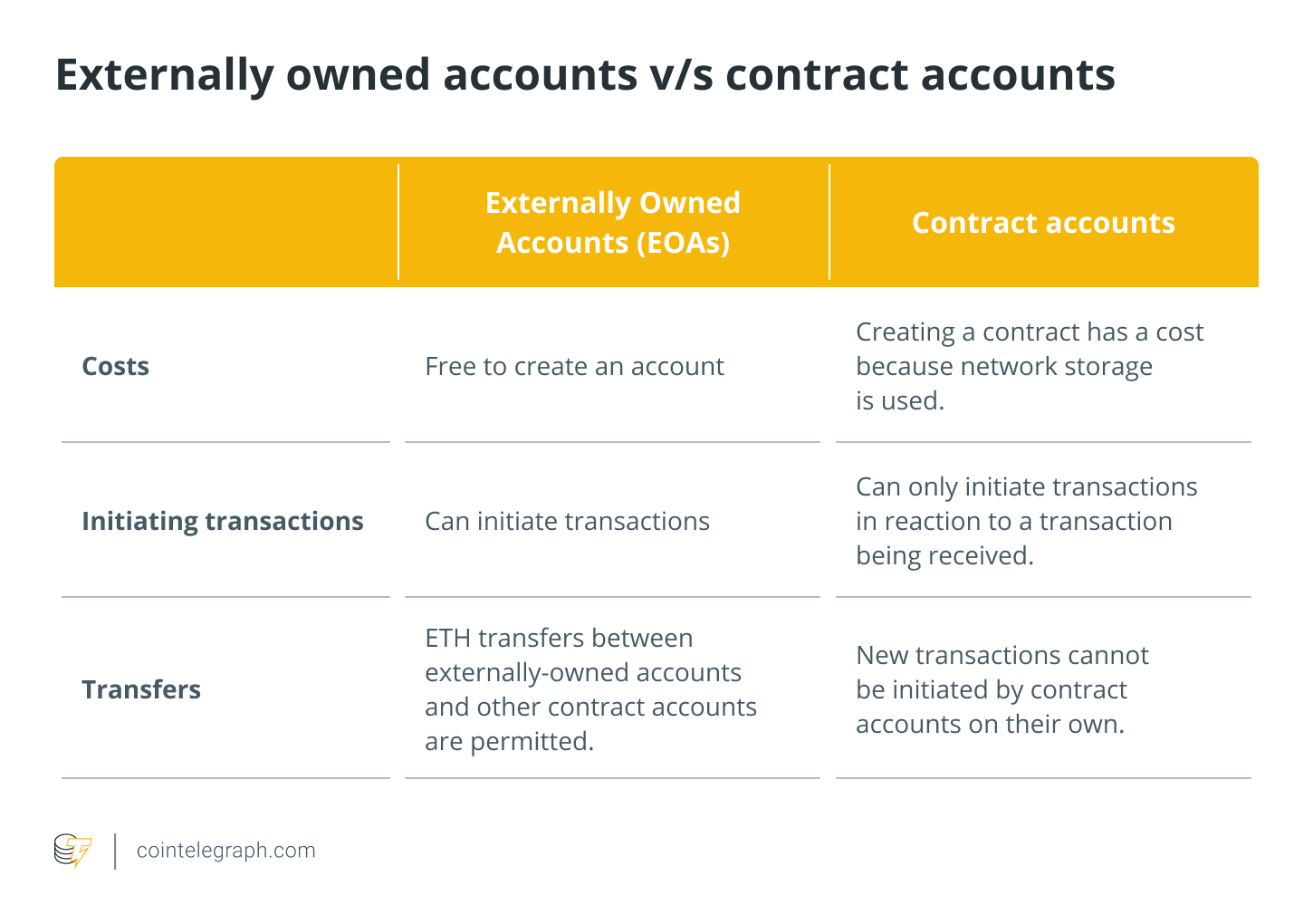 Externally Owned Accounts vs Contract accounts