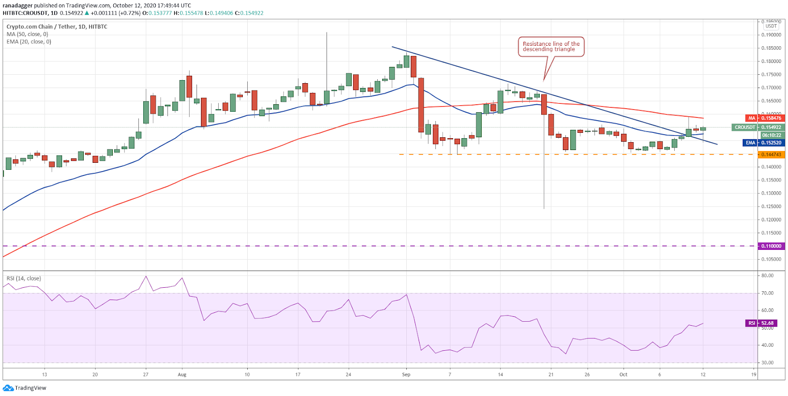 CRO/USD daily chart. Source: TradingView​​​​​​​