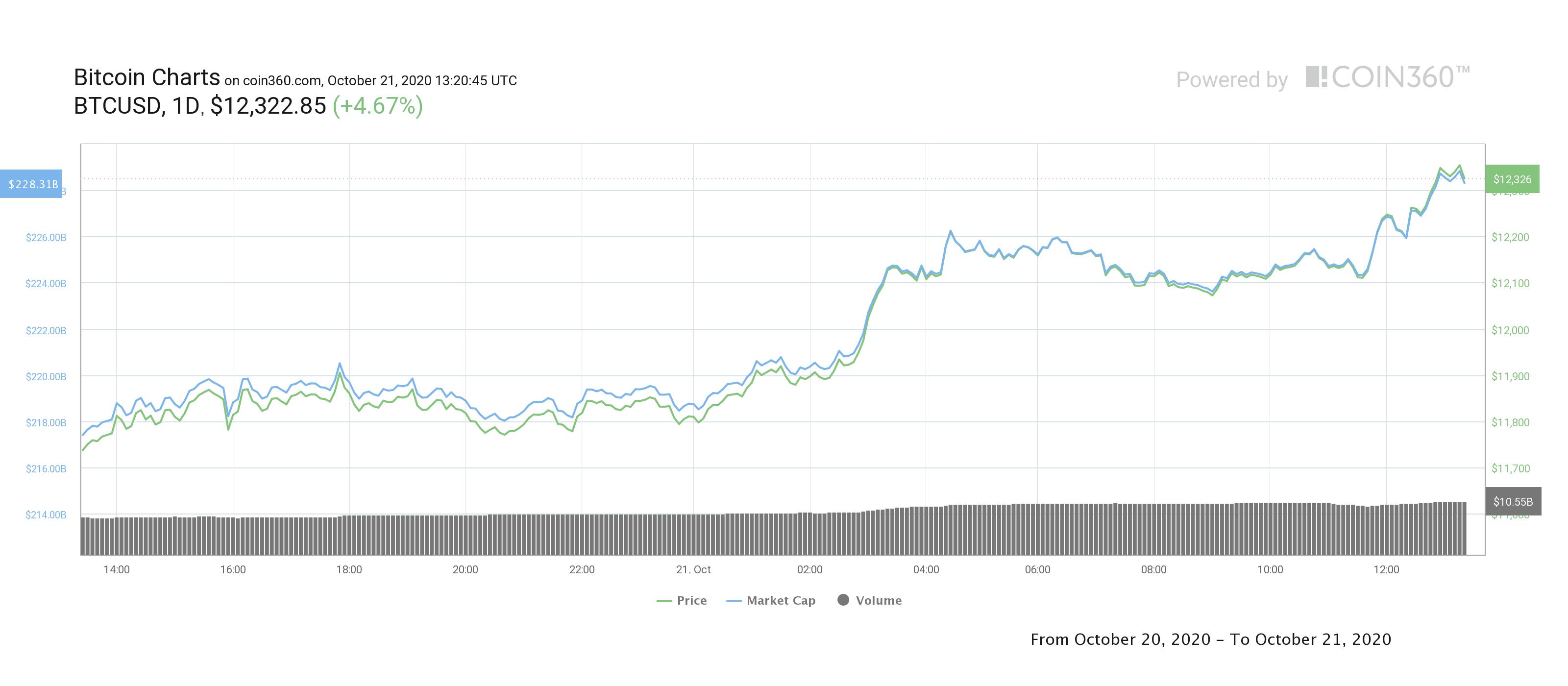 BTC/USD, grafico dei movimenti giornalieri