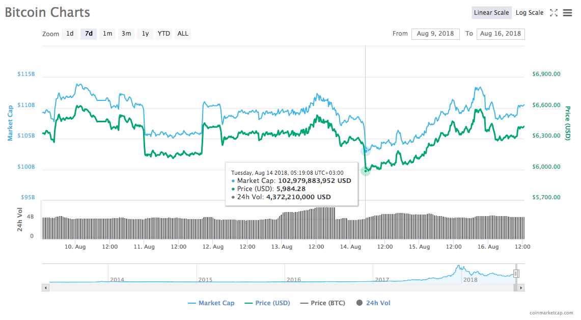 Bitcoin's 7-day price chart