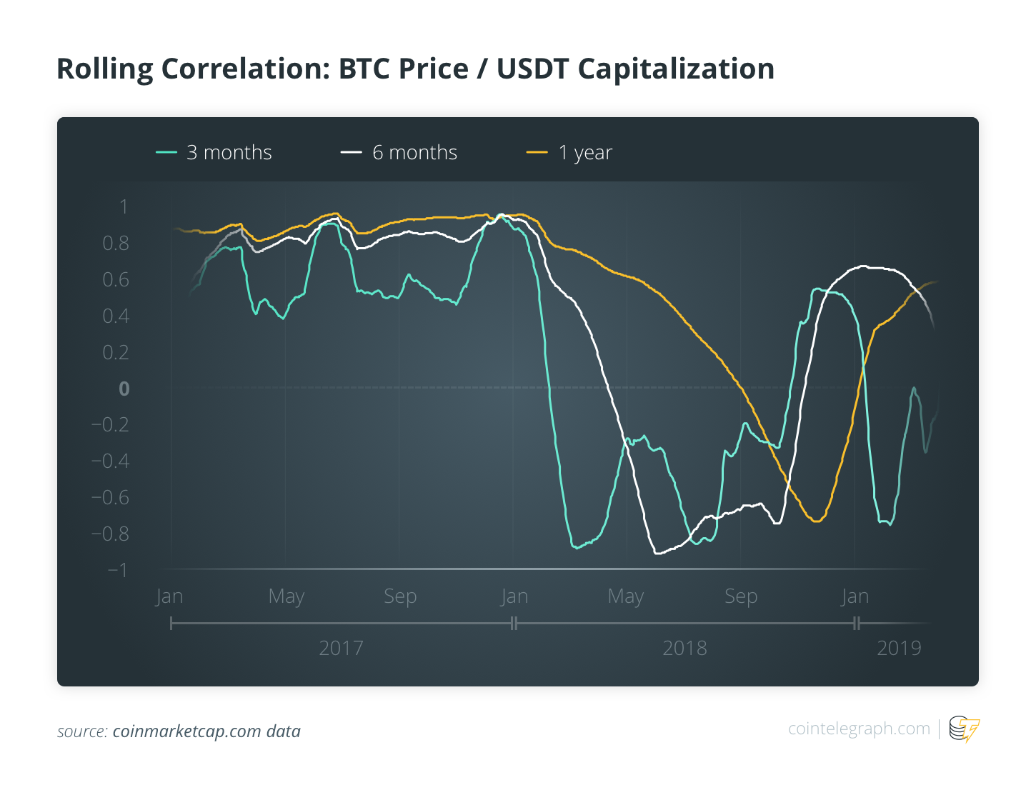 Rolling Correlation : BTC Price/ USDR Capitalization