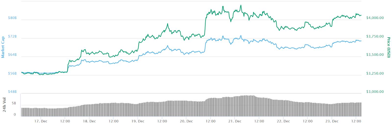 Bitcoin 7-Tage-Kurschart