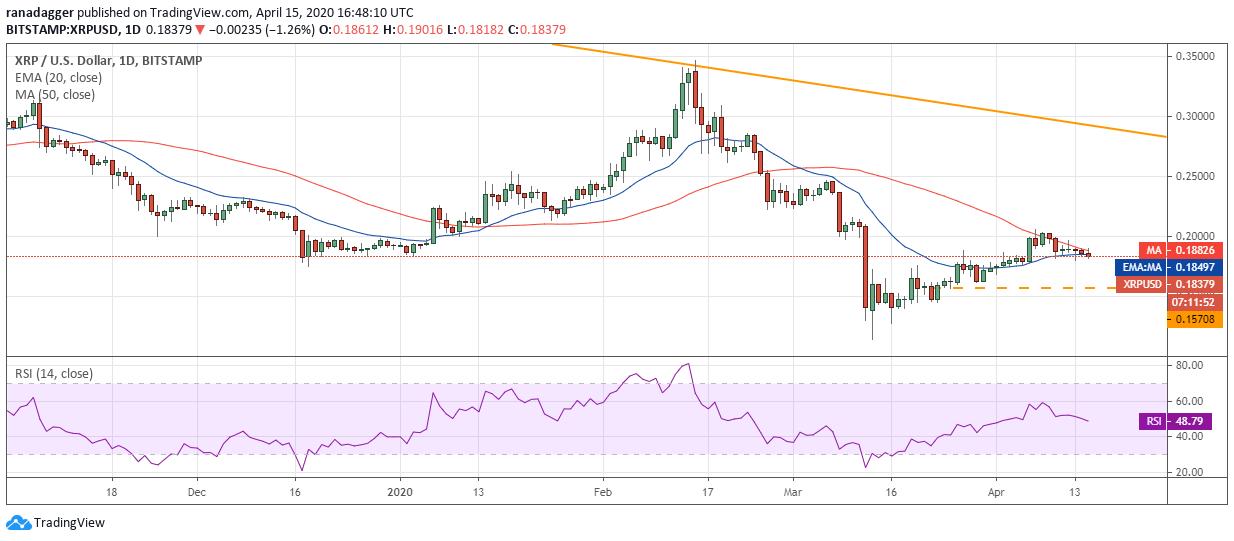 Gráfico diario de XRP/USD. Fuente: Tradingview