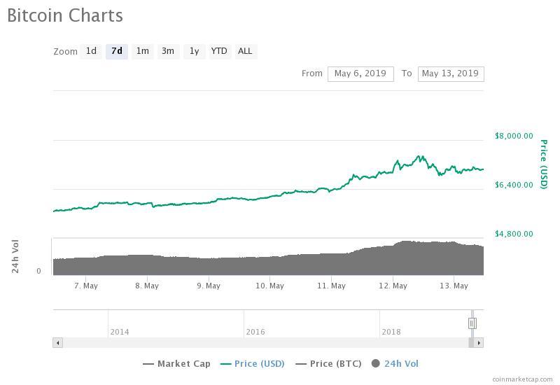 Movimenti settimanali di Bitcoin