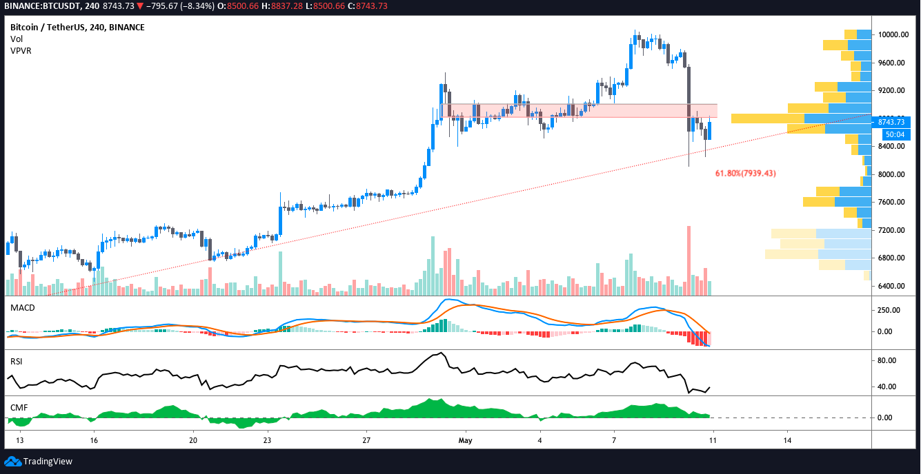 BTC/USDT 4-Stunden-Chart