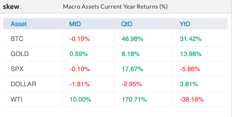 Macro Assets Current Year Returns (%)
