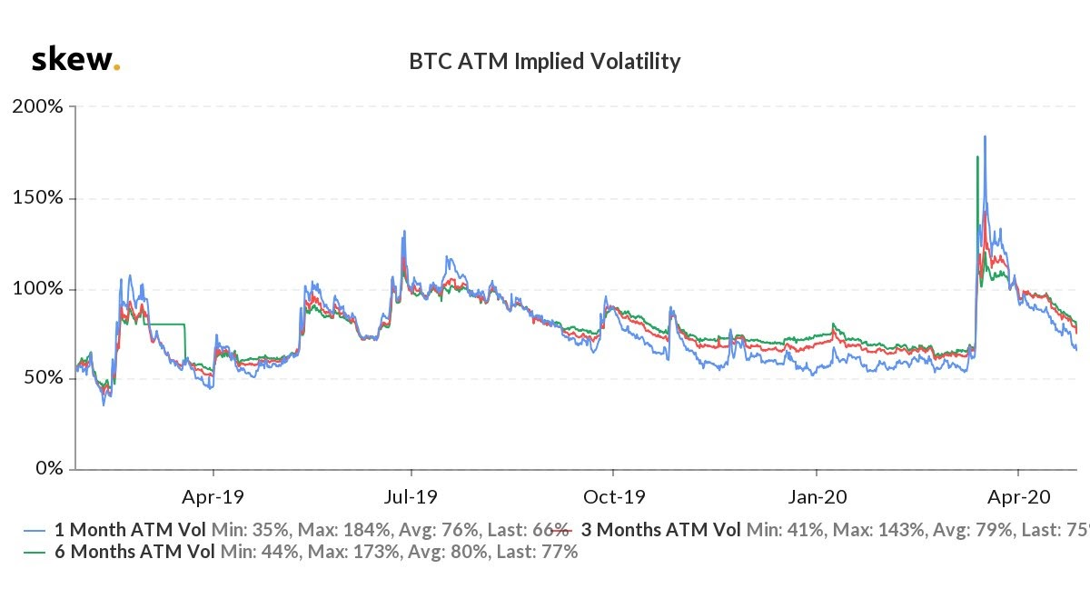 BTC ATM Implied Volatility