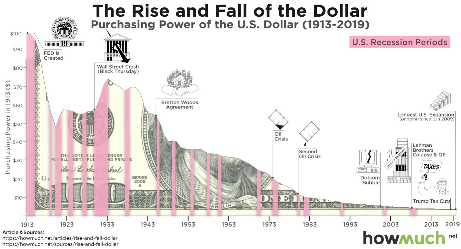 US dollar purchasing power since the Federal Reserve's creation