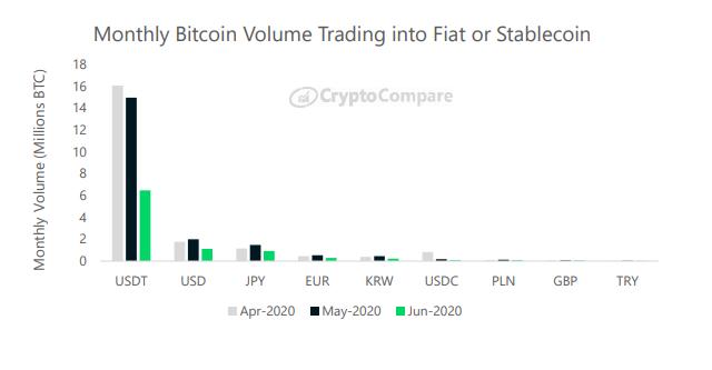 El volumen mensual de Bitcoin se negocia en moneda fiduciaria o estable