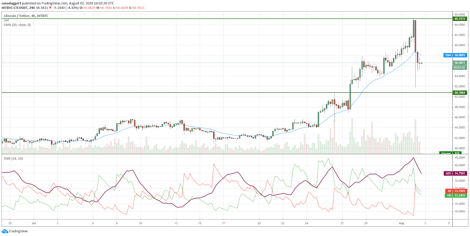 LTC/USD 4-hour chart