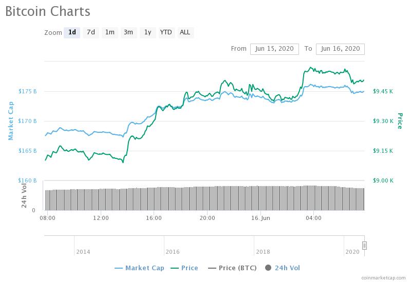 Biểu đồ một ngày của Bitcoin. Nguồn: CoinMarketCap