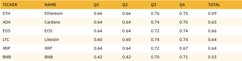 Comparison of quarterly average correlation coefficients for the five most correlated assets. Source: Binance